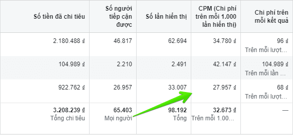 cpm trong facebook ads